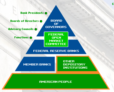 fed-structure